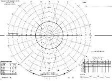 Perimeter Record Charts